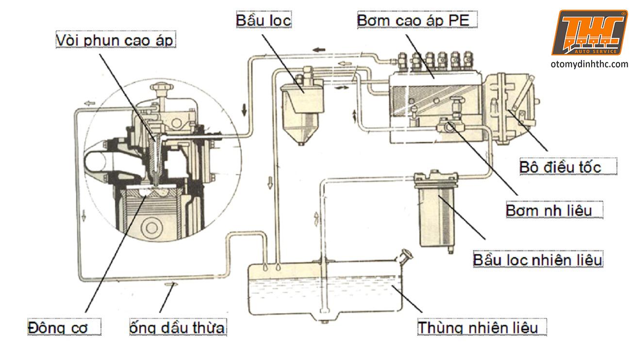 cau-tao-he-thong-nhien-lieu-dong-co-diesel
