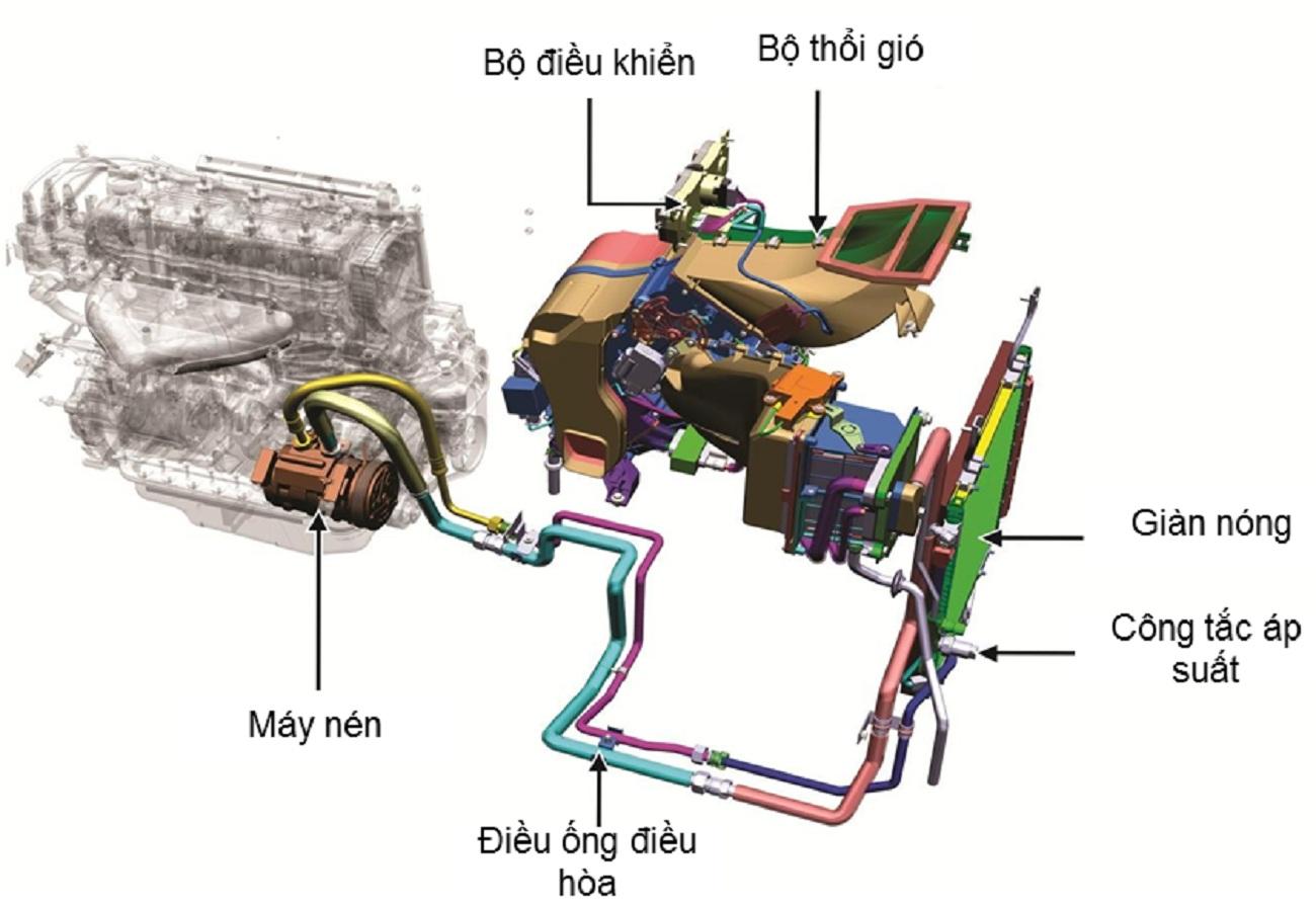 Sửa chữa thay thế lốc điều hòa xe ô tô