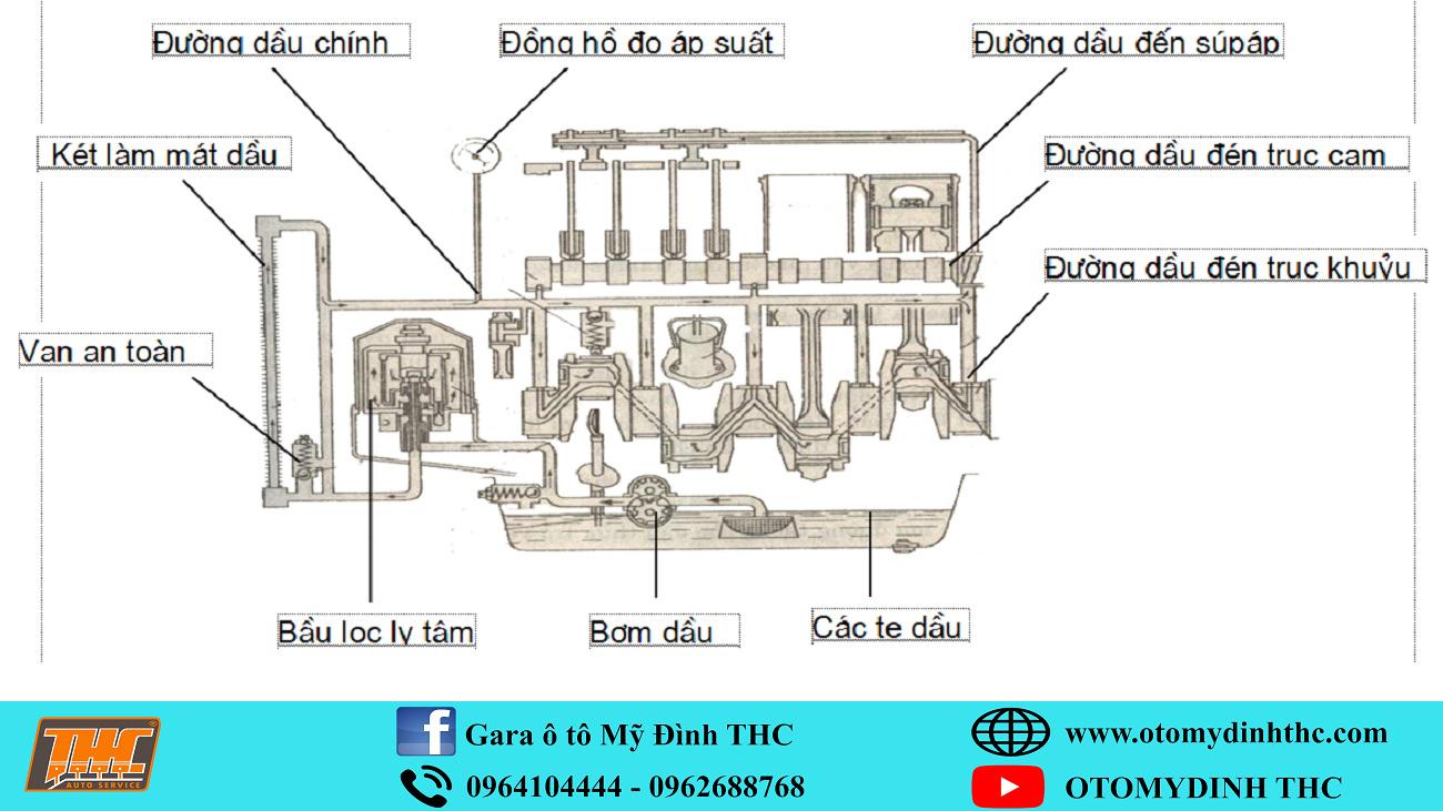 kiem-tra-chuan-doan-he-thong-boi-tron-va-lam-mat