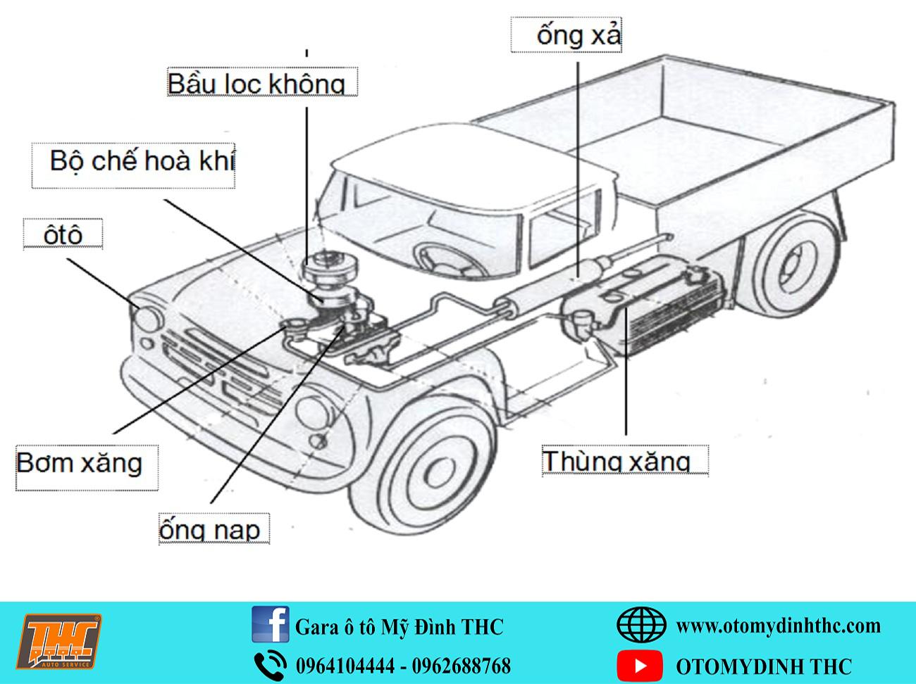 kiem-tra-chuan-doan-he-thong-nhien-lieu-xe-oto