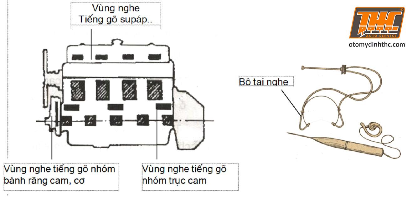 kiem-tra-tieng-go-dong-co