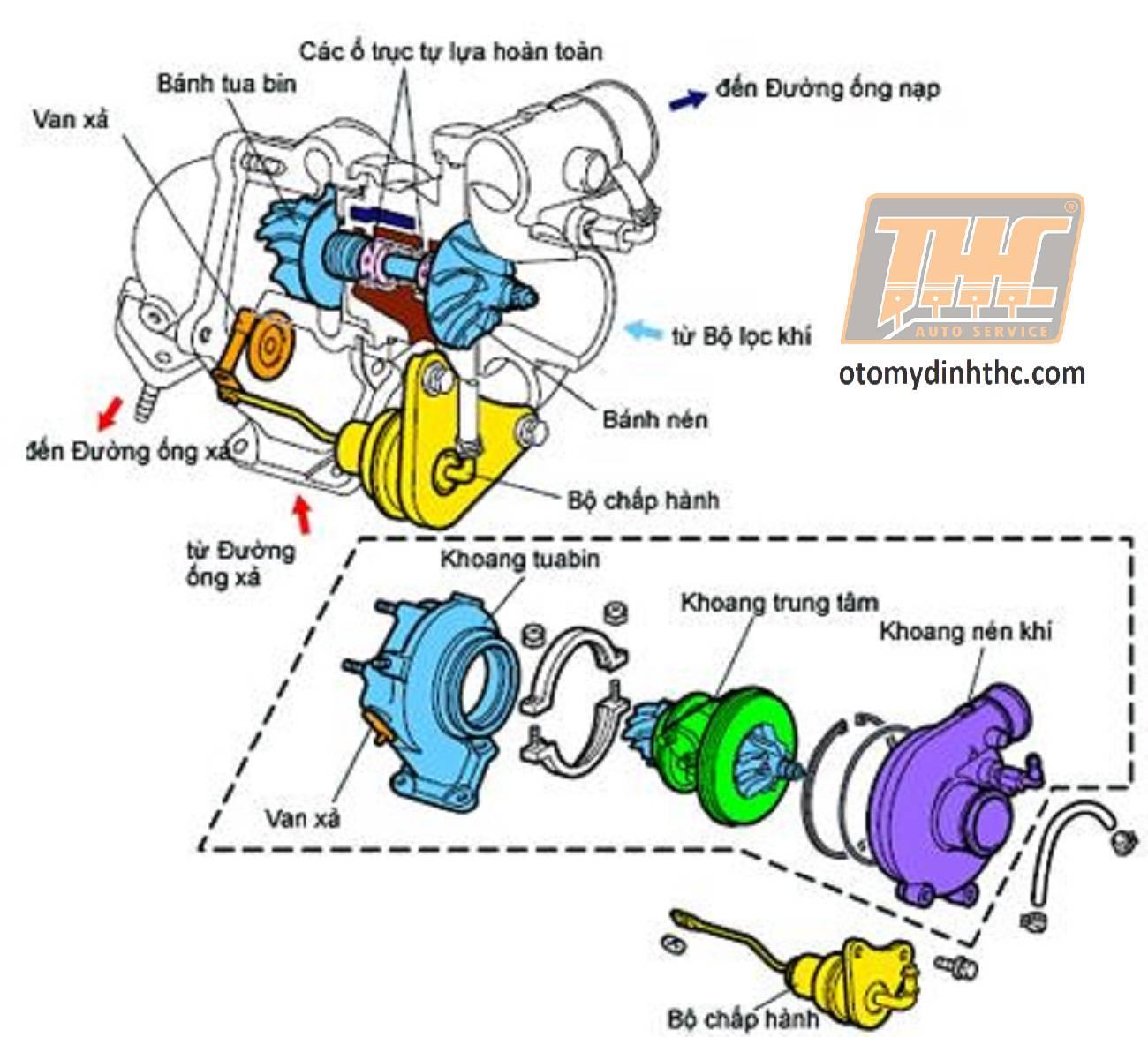 turbo-tang-ap-dong-co-oto-2