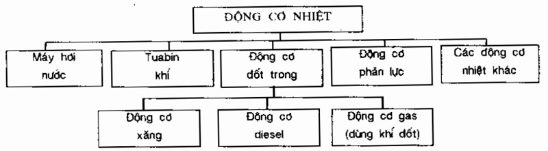 Dong-co-dot-trong-ho-cac-dong-co-nhiet