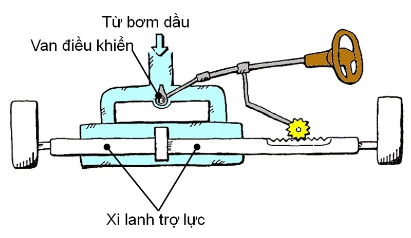 Nguyen-ly-lam-viec-he-thong-lai-tro-luc-thuy-luc